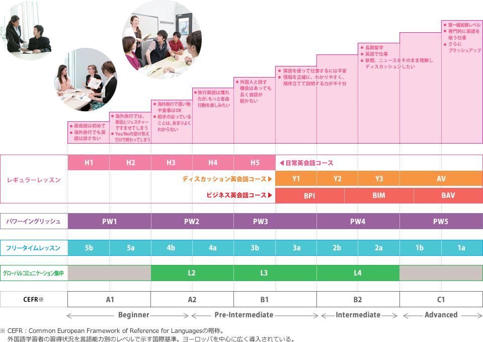 NOVAとECC外語学院の比較
