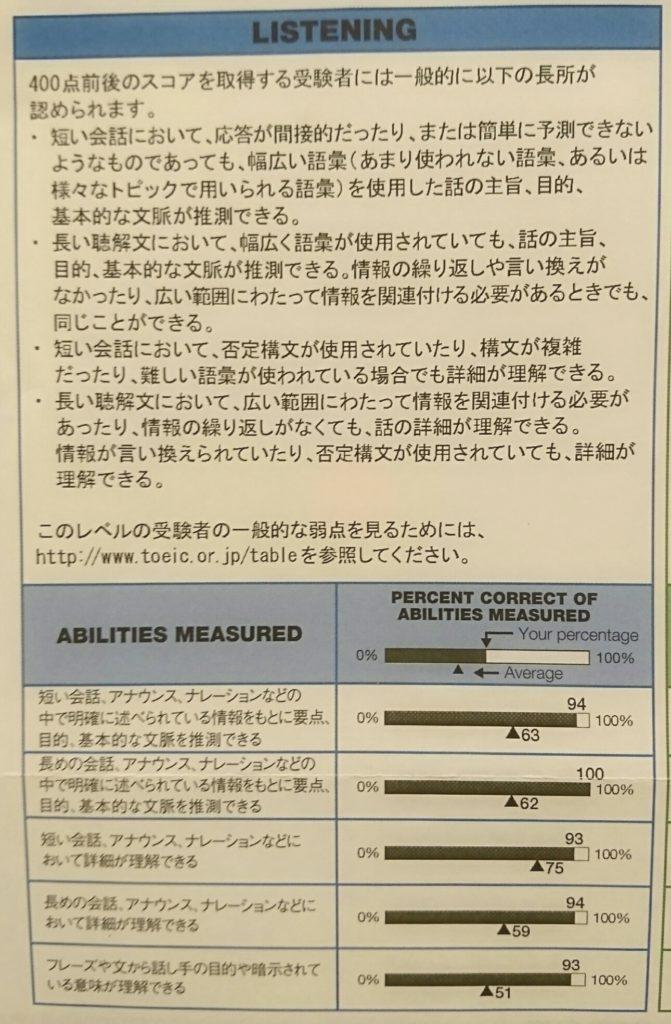 TOEIC900点のレベルと勉強法