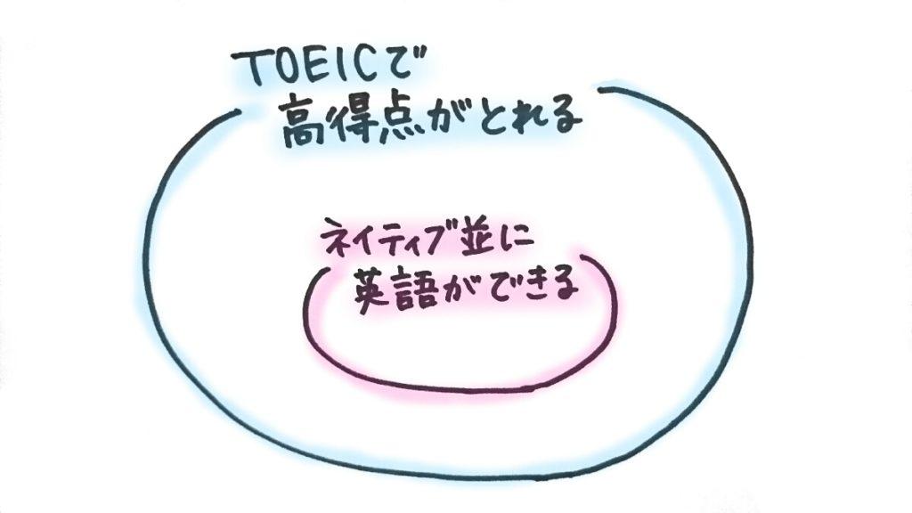 TOEICは意味がない